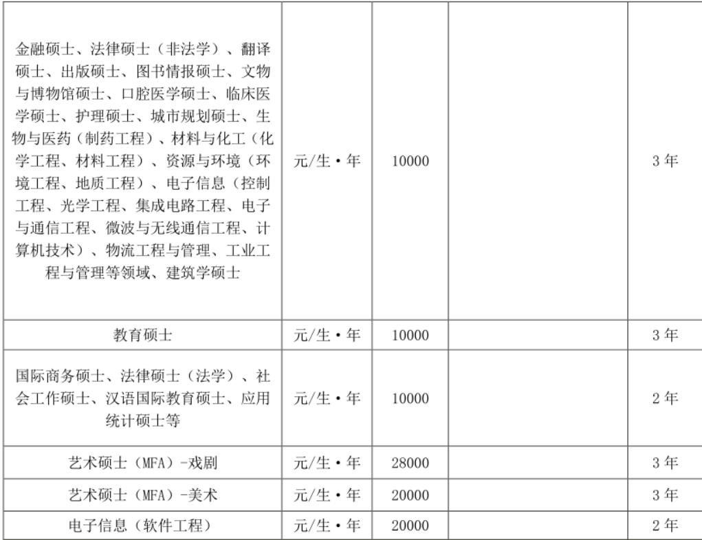 招生简章:南京大学2021年硕士研究生招生章程及招生目录