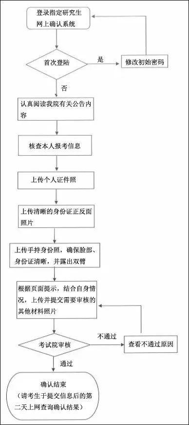 关于网上信息确认流程,都在下面这张图里了,还不知道流程的小伙伴收藏留用哦