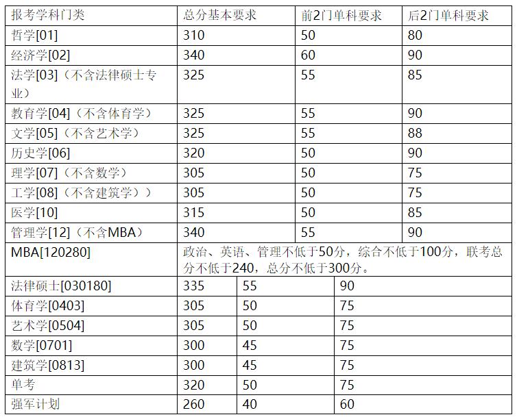 南京大学2004年硕士研究生复试基本分数线